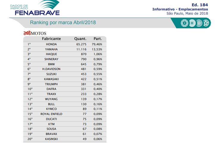 ranking de motos de baixa cilindrada da fenabrave