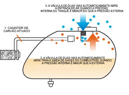 Sistema Ecológico 1 Motos Lindy