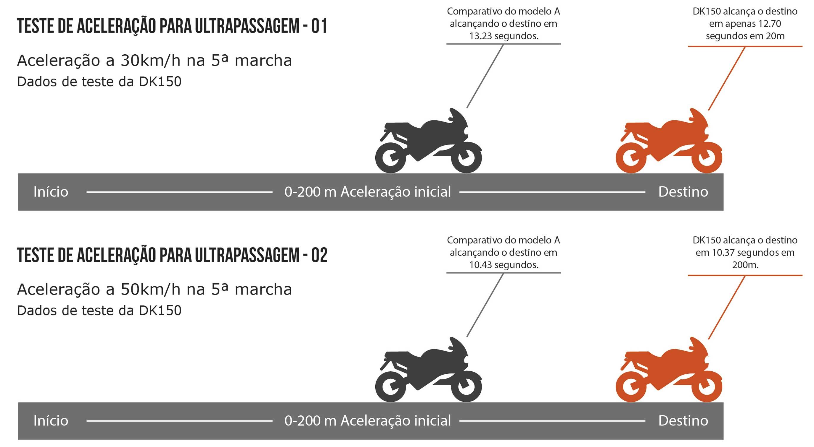 Moto DK 150 Aceleração