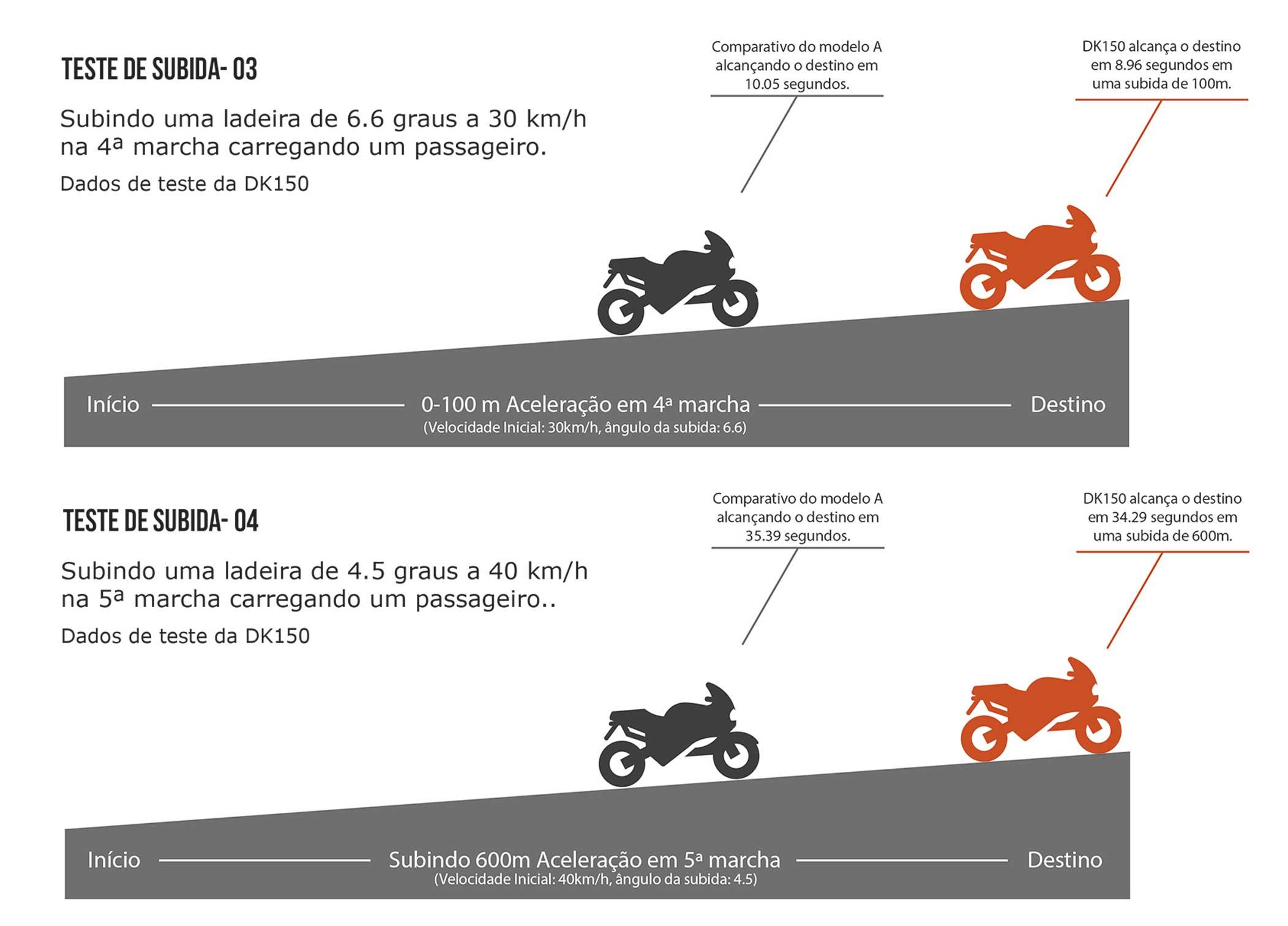 Moto DK 150 Subida