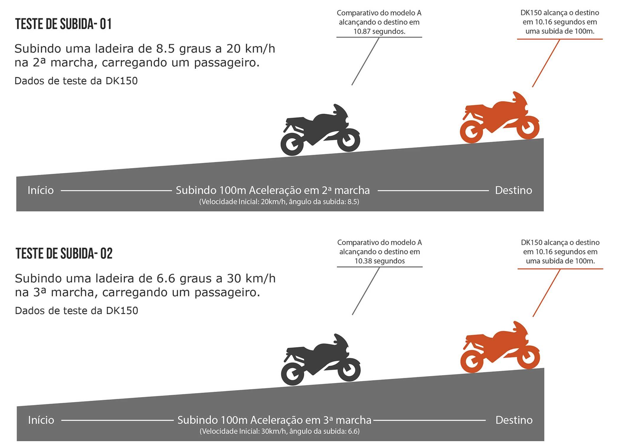 Motocicleta DK 150 Subida